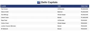 IPL 2021 Auction Delhi Capitals