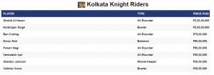IPL 2021 Auction Kolkata Knight Riders