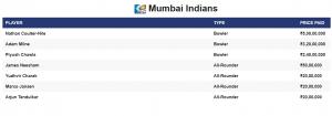 IPL 2021 Auction Mumbai Indians